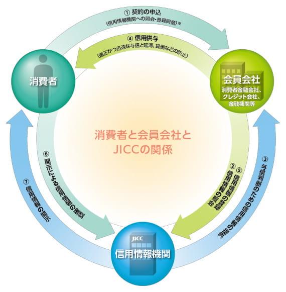 JICC公式サイト 信用情報機関の役割から「消費者と会員会社とJICCの関係」