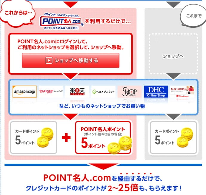 POINT名人.com説明画像