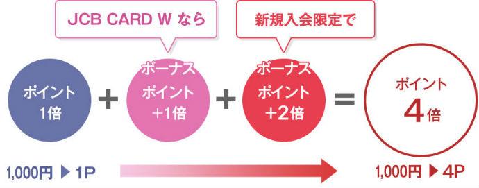 JCB CARD Wポイント4倍キャンペーン説明画像