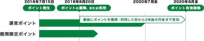 JRE POINT加盟店で1ポイント1円利用可能説明画像