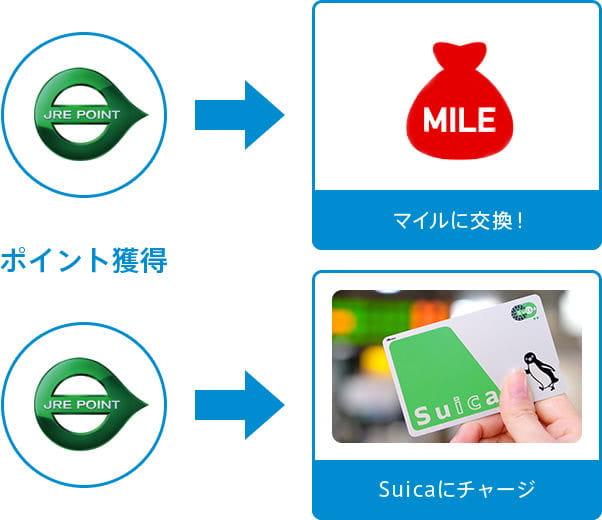 Suicaやマイルに交換可能説明画像