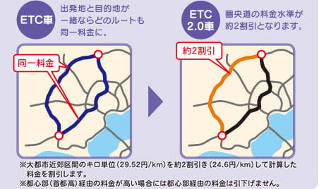 ETC2.0割引説明画像