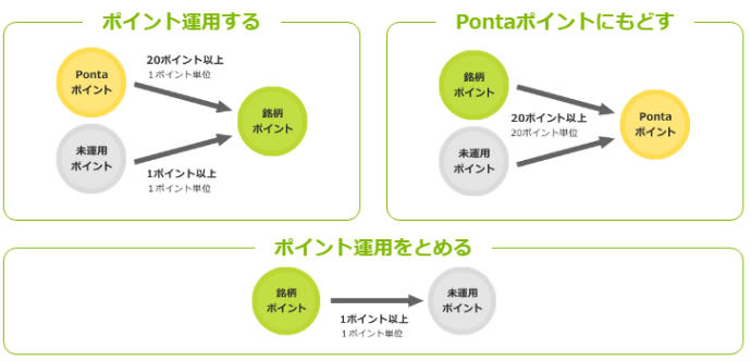 Pontaポイント運用説明