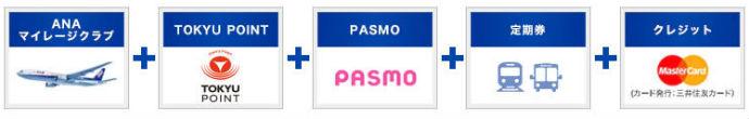 ANA TOKYU POINT ClubQ PASMOマスターカードの5つの機能